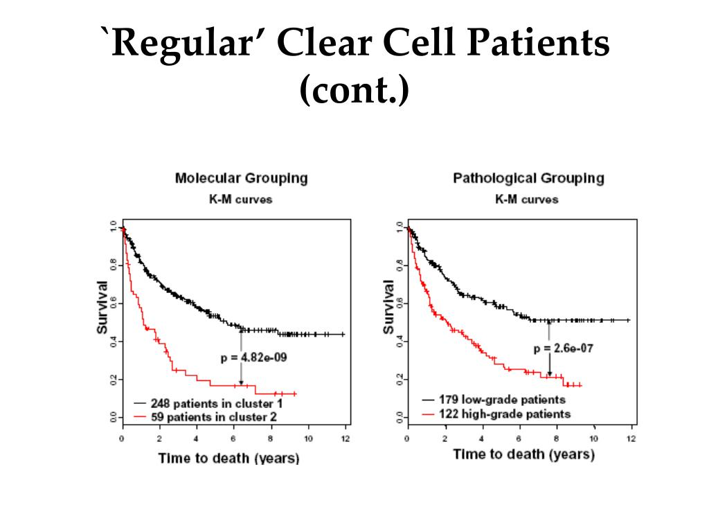`Regular' Clear Cell Patients (cont.)