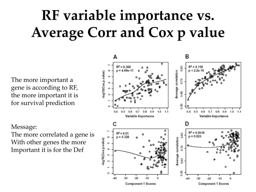 RF variable importance vs. Average Corr and Cox p value