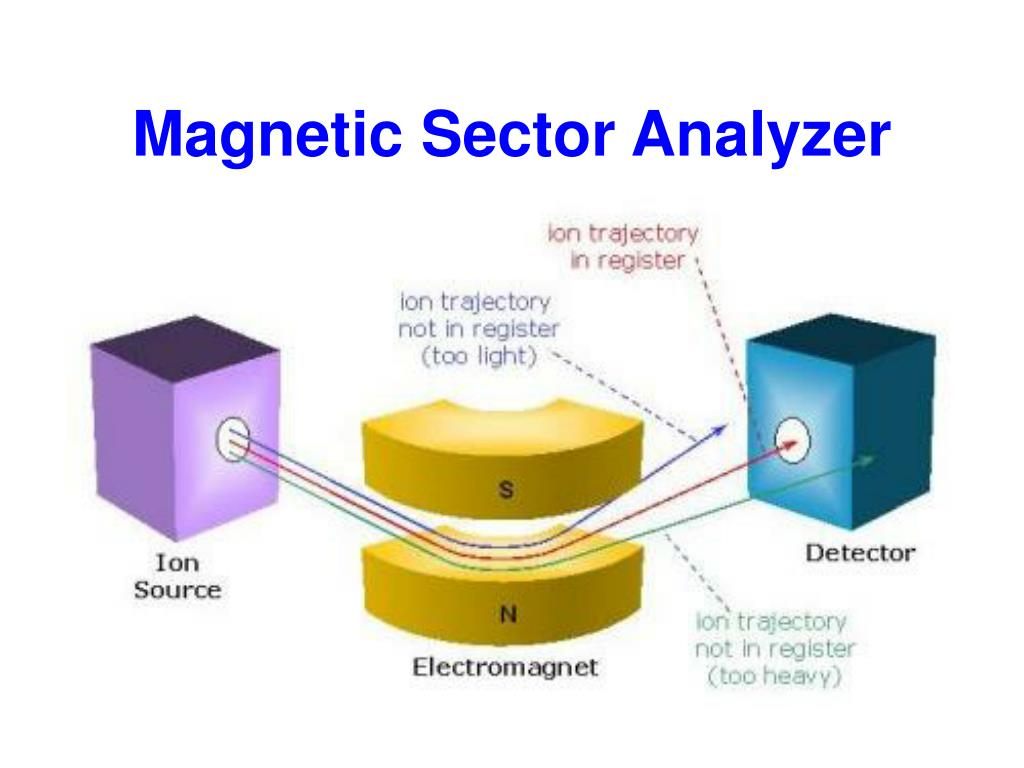 Magnetic Sector Analyzer