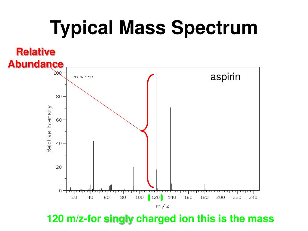 Typical Mass Spectrum