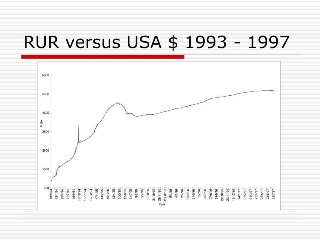 RUR versus USA $ 1993 - 1997