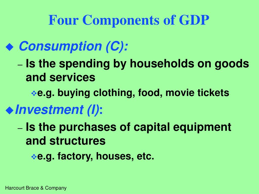 Four Components of GDP