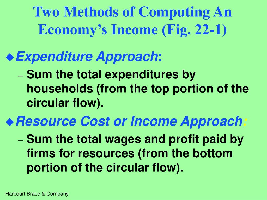Two Methods of Computing An Economy's Income (Fig. 22-1)