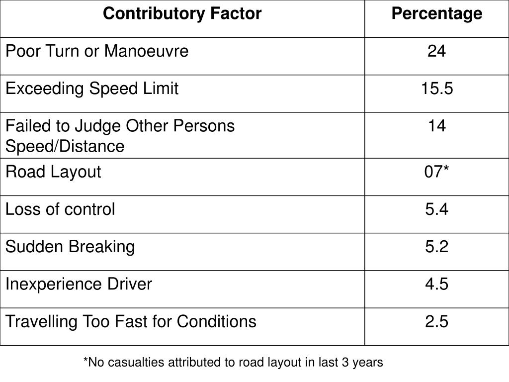 *No casualties attributed to road layout in last 3 years