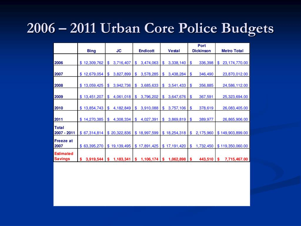 2006 – 2011 Urban Core Police Budgets