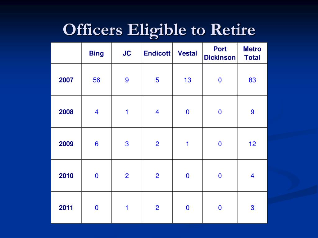 Officers Eligible to Retire