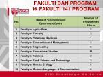 fakulti dan program 16 fakulti 141 program