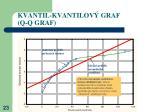 kvantil kvantilov graf q q graf5