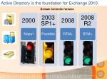 active directory is the foundation for exchange 2010