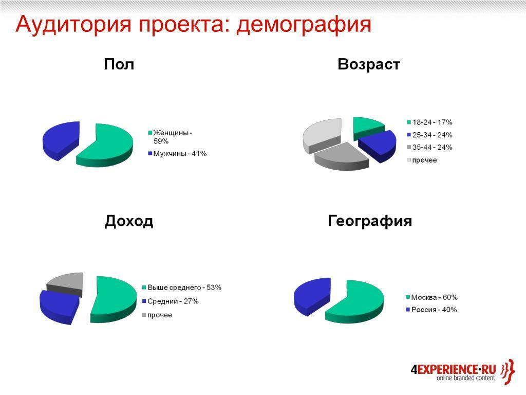 Аудитория проекта: демография
