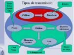 tipos de transmisi n