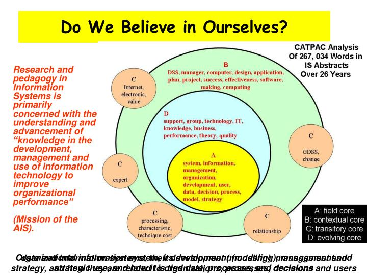 Do we believe in ourselves