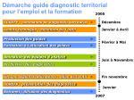 d marche guide diagnostic territorial pour l emploi et la formation