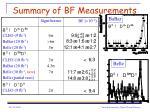 summary of bf measurements