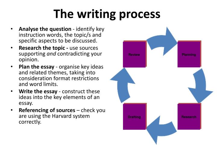 The writing process