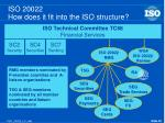 iso 20022 how does it fit into the iso structure