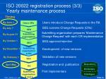 iso 20022 registration process 3 3 yearly maintenance process