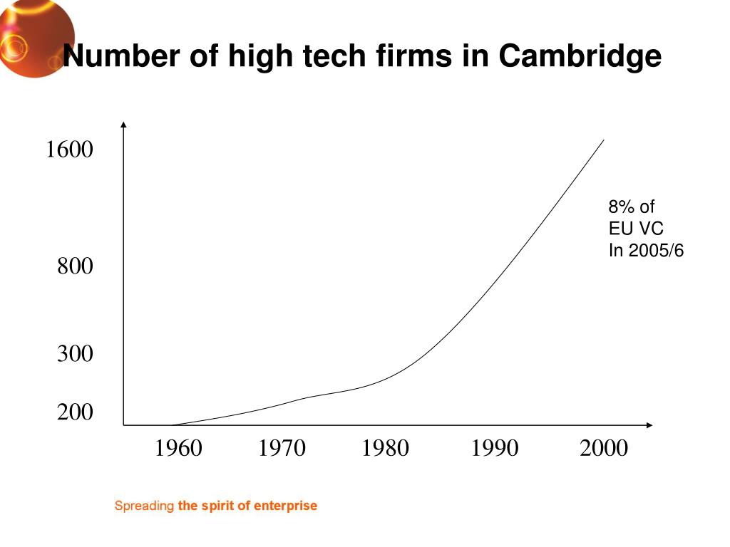 Number of high tech firms in Cambridge