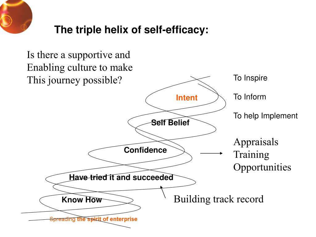 The triple helix of self-efficacy: