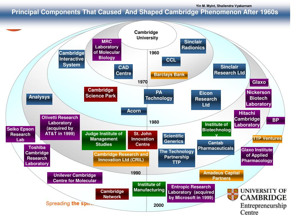 Principal Components That Caused  And Shaped Cambridge Phenomenon After 1960s