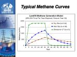 typical methane curves