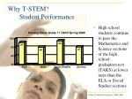 why t stem student performance