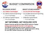 budget comparison