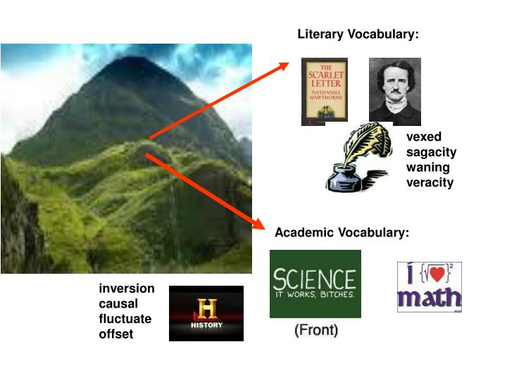 literature vocabulary Analogy vocabulary games, analogy lessons and analogy practice activities for esl, efl, ell and fluent english speakers.