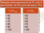 rela o entre percentual da fc m x percentual do vo 2 erro de aprox 8
