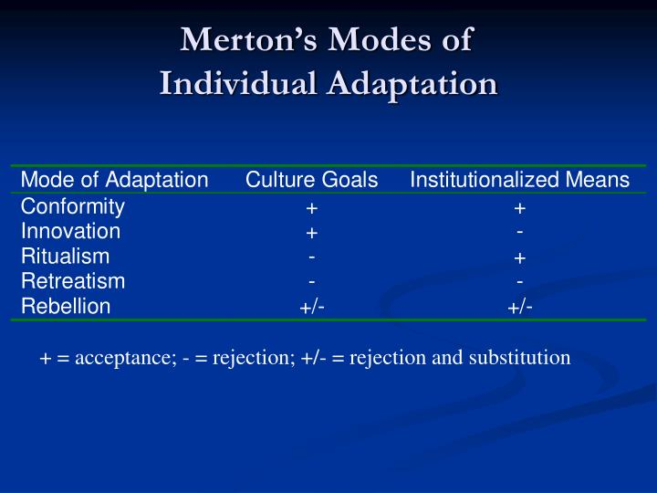 merton s modes adaptation There's a darkness on the edge of town: merton's five modes of adaptation in the lyrics of bruce springsteen connect with taylor & francis.