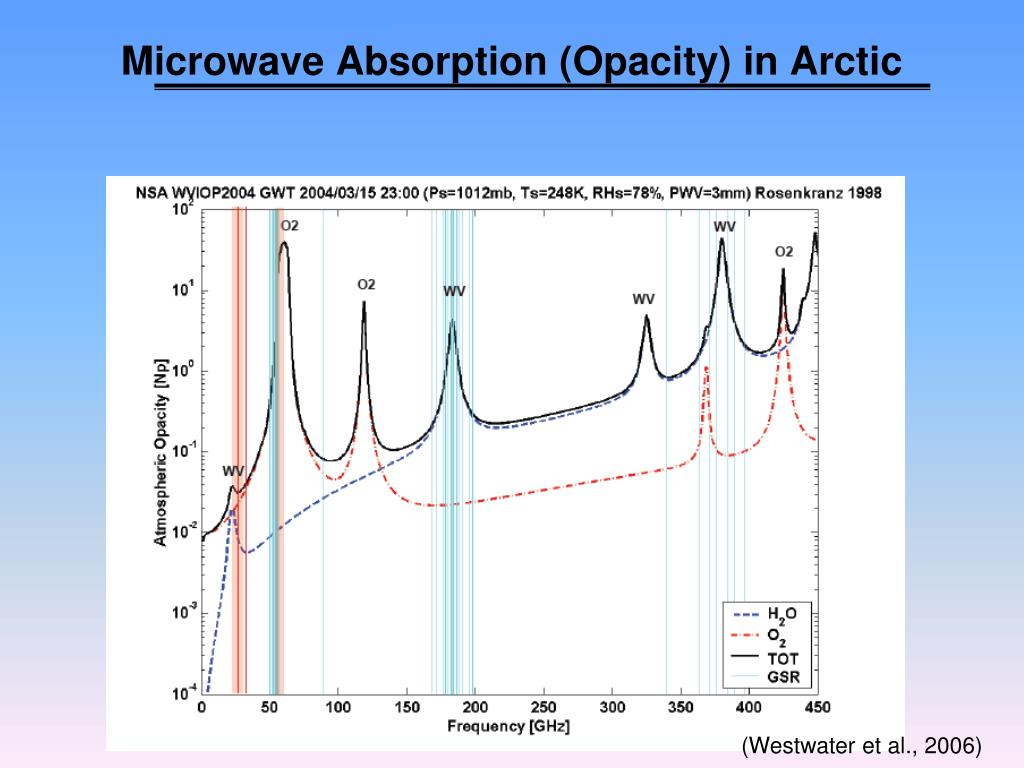 Microwave Absorption (Opacity) in Arctic