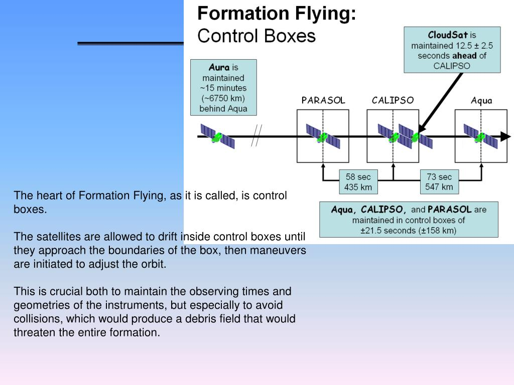 The heart of Formation Flying, as it is called, is control boxes.