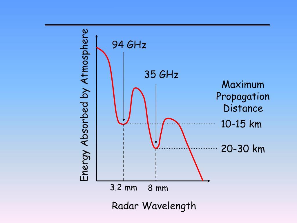 94 GHz