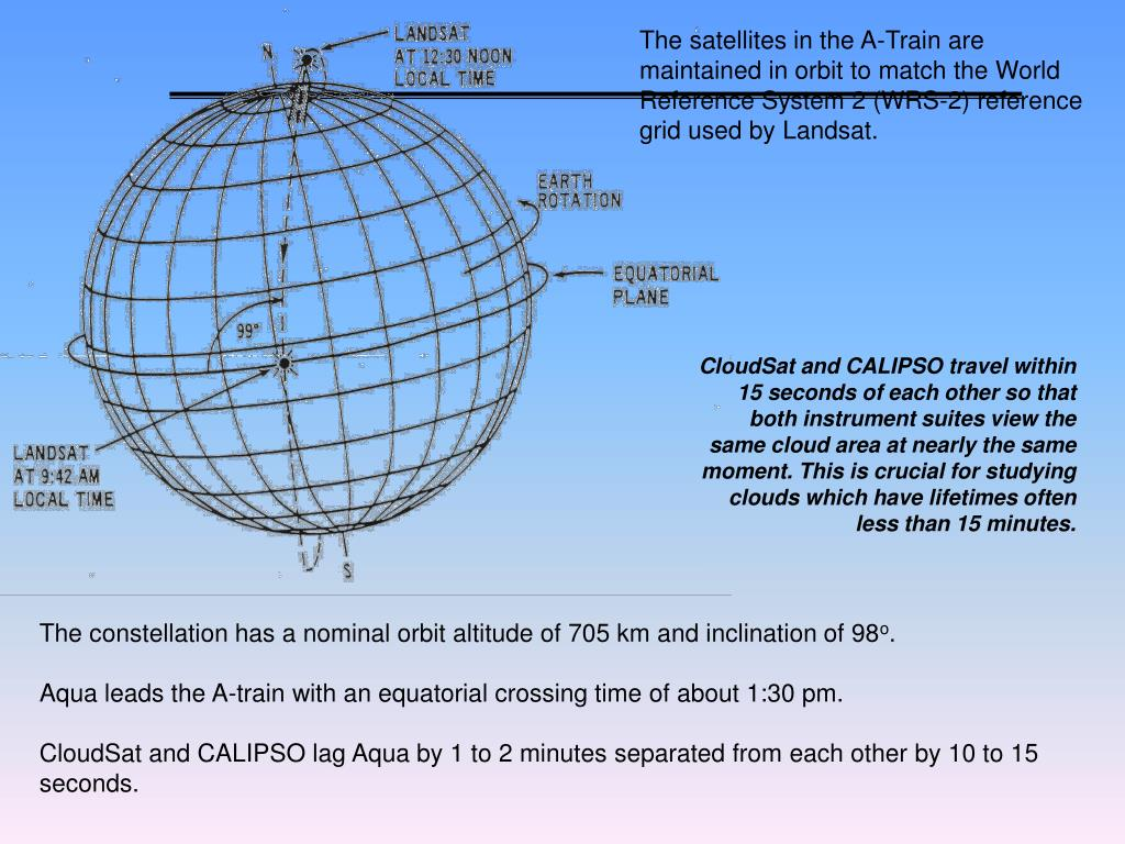 The satellites in the A-Train are maintained in orbit to match the World Reference System 2 (WRS-2) reference grid used by Landsat.