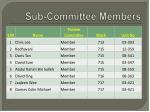 sub committee members