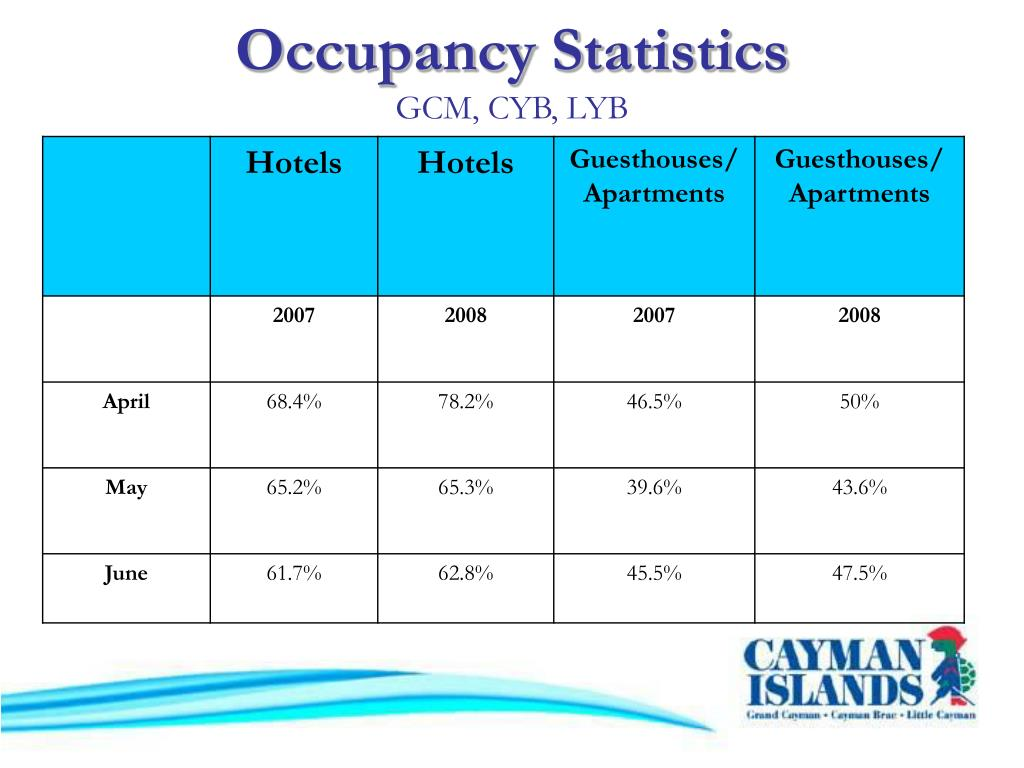 Occupancy Statistics