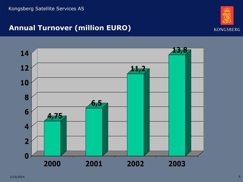 Annual Turnover (million EURO)