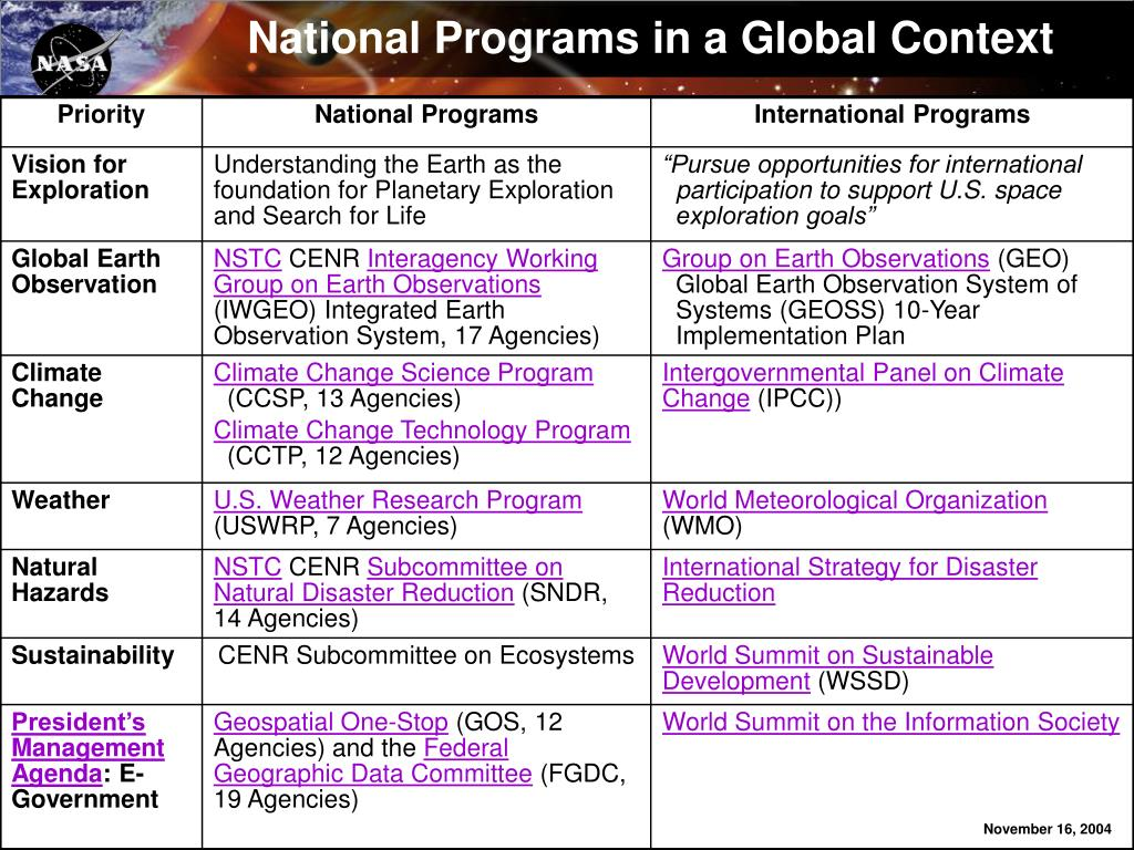 National Programs in a Global Context