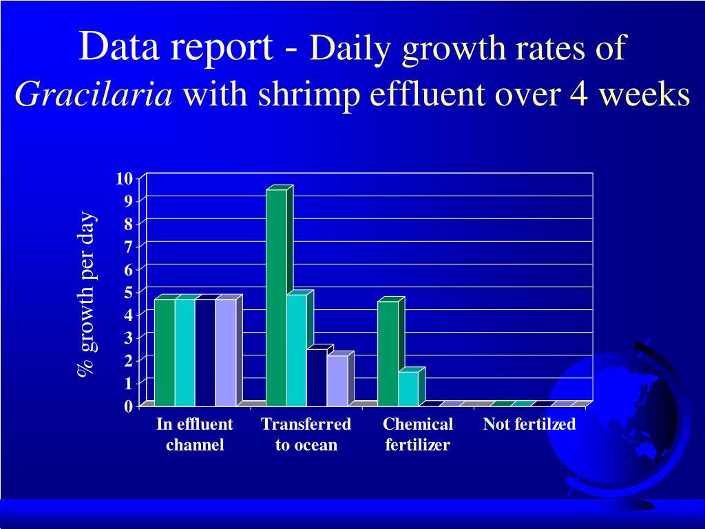 Data report -