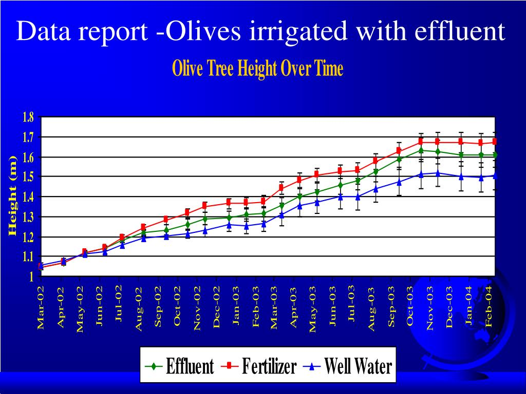 Data report -Olives irrigated with effluent