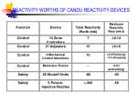 reactivity worths of candu reactivity devices