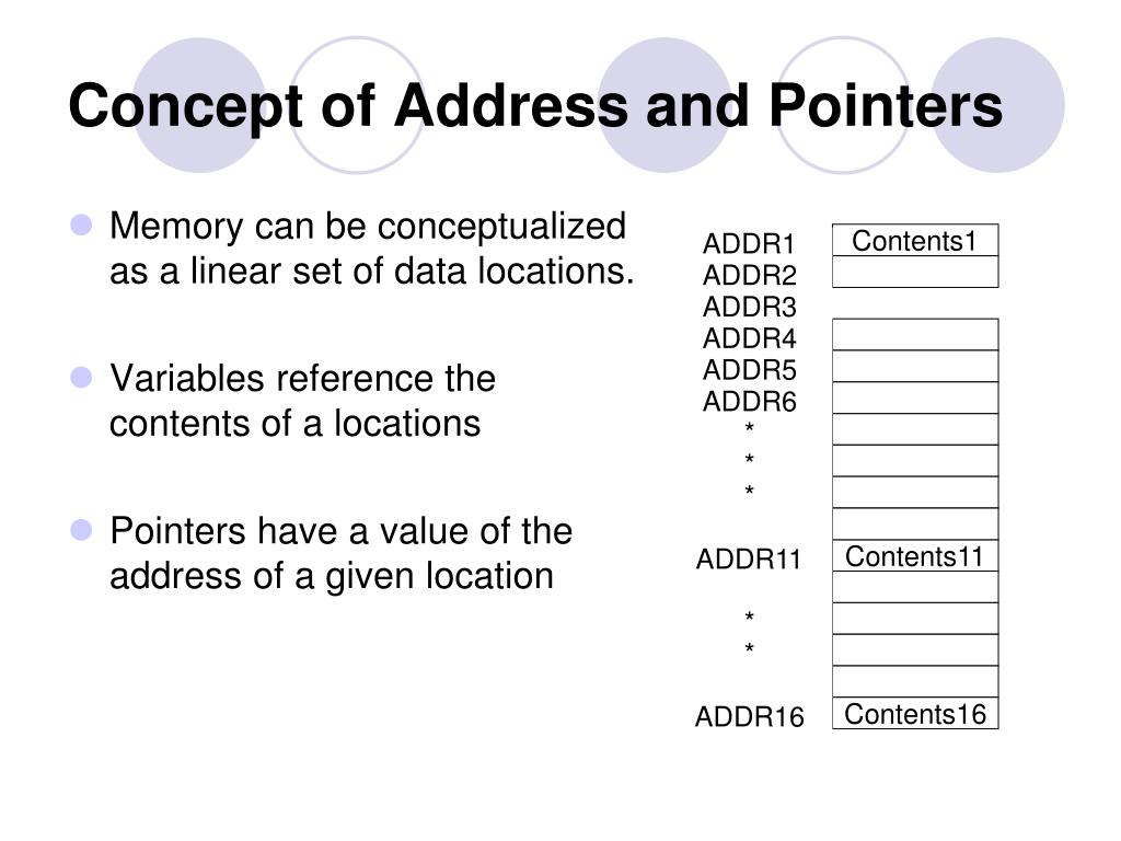 Concept of Address and Pointers