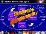 spatial information cycle