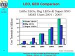 leo geo comparison