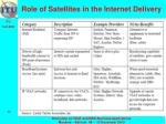 role of satellites in the internet delivery