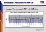 crinum east production with abm cm1