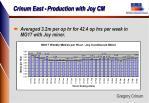 crinum east production with joy cm2