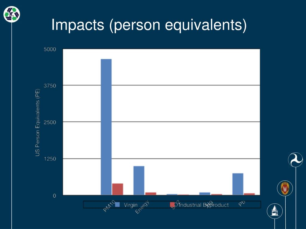 Impacts (person equivalents)