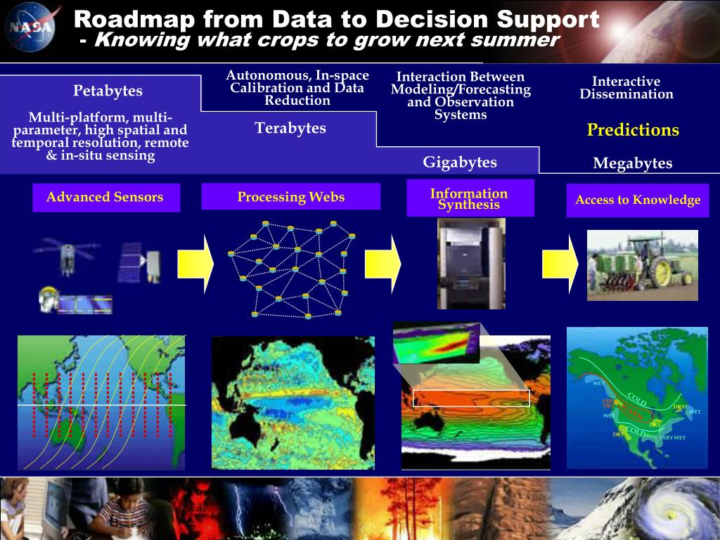 Roadmap from Data to Decision Support