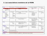 2 les associations membres de la fdmr2